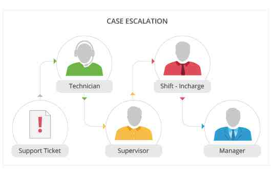 case escalation process